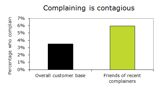 For every 100 who complain, another 170 friends will also complain
