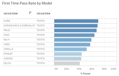 First time pass rate for Toyotas