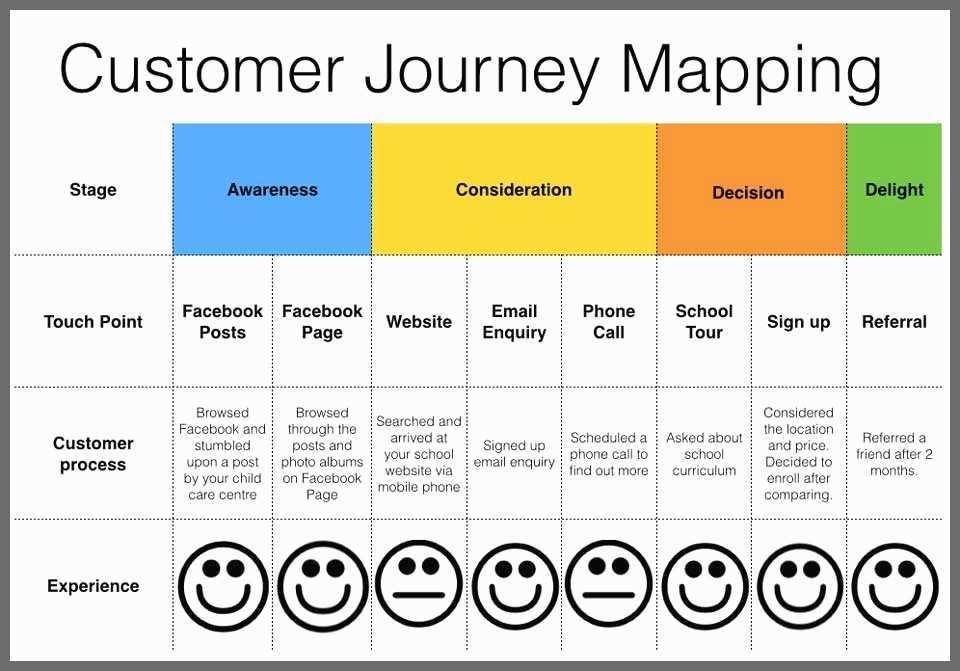 Customer Journey Mapping diagram explaining the AIDA model