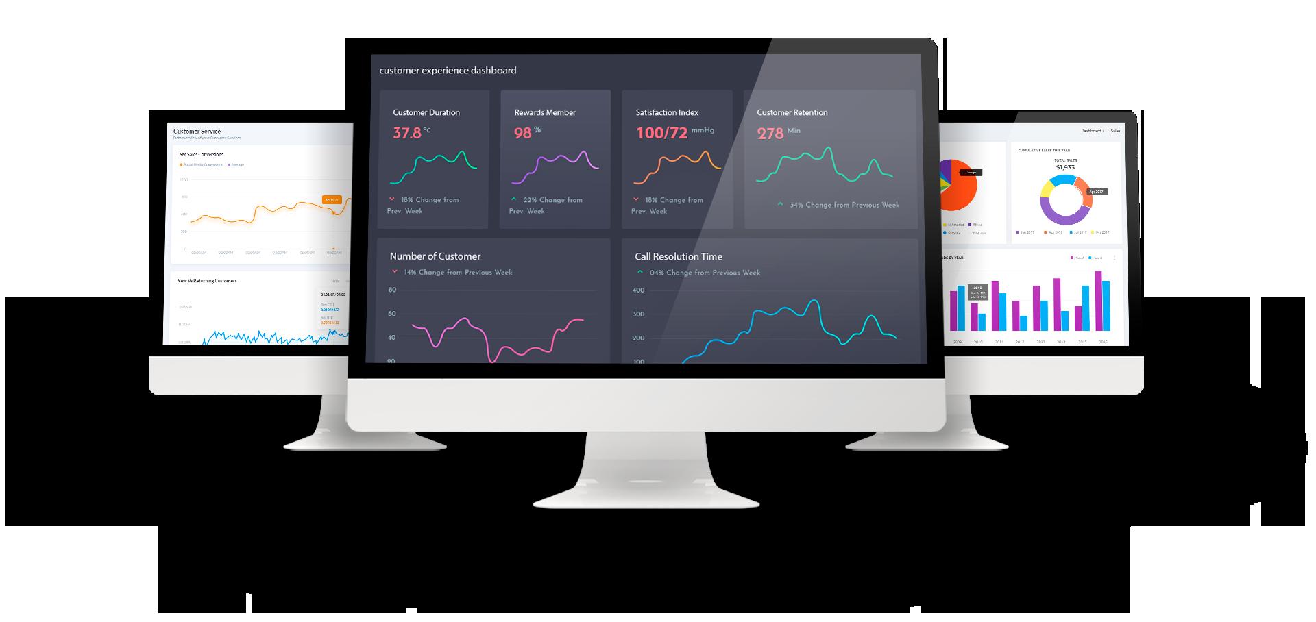 Three desktop screen visualising analytics data in various line and pie charts.