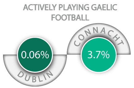 actively-playing-gaelic-football